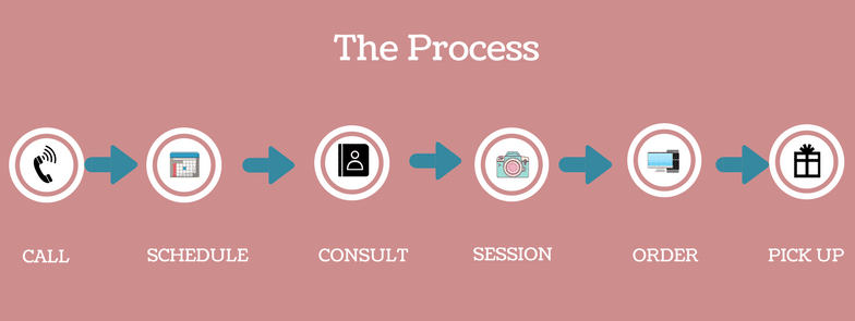 The Process-2